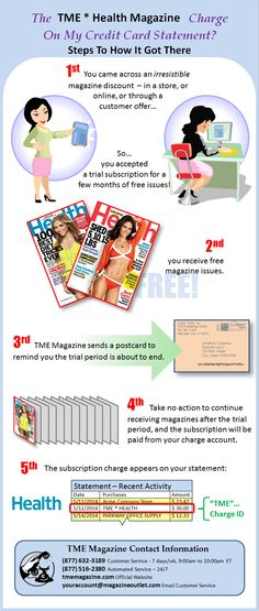 TME * HEALTH - Infographic on how the TME Health Magazine charge came to be on your credit card statement along with company contact information for you to be Health magazine subscription.