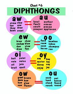 This is a great graphic for quick reference where common diphthong pairs are brought together to help young readers remember they share the same sound when spoken. Phonics Reading, Teaching Phonics, Phonics Activities, Teaching Reading, Learning, How To Teach Phonics, Dyslexia Activities, Preschool Phonics, Teaching Resources
