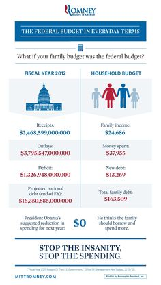 Your family has to operate on a budget, so why doesn't the federal government have to do the same?    Take a look at what the federal budget would look like if it were a family budget.