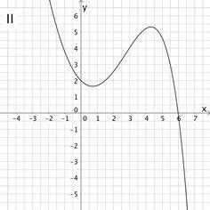 Graph II