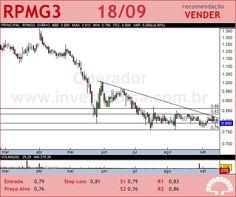 PET MANGUINH - RPMG3 - 18/09/2012 #RPMG3 #analises #bovespa