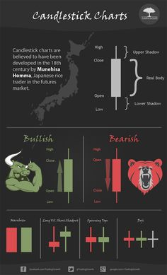 Different types of japanese candlesticks