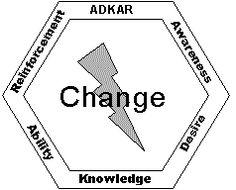 ADKAR Change Management Model Overview - Change Management Learning Center