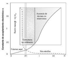No todos comprenden… ¡La Importancia de las Constantes universales! : Blog de Emilio Silvera V. | Memorias de Orfeo | Scoop.it