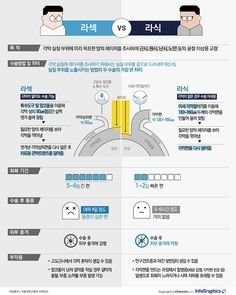 Pin by gene huang on infographics / chart Seo Jin, Used Computers, Event Page, Information Design, Health Challenge, Keeping Healthy, Health Facts, Design Reference, Boyfriends