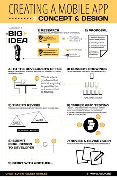#Tech #Infographics - Creating A Mobile App Concept & Design #Infografia