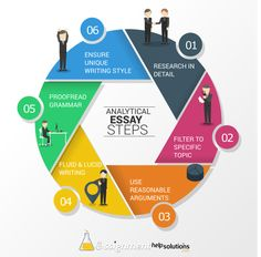 how to write an analytical essay essay examples by essayuk via how to write an analytical essay essay examples by essayuk via slideshare work that informs my practice essay examples english resources