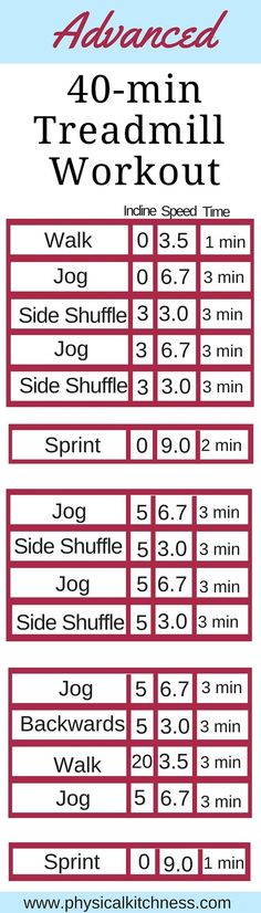 Varying inclines, directions, and speeds make this 40-Minute Advanced Treadmill Workout a top-notch calorie burning session!