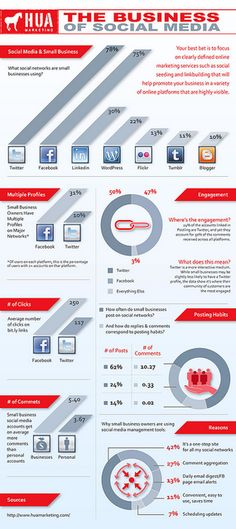 The Business of Social Media #infographic #socialmedia
