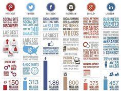 ¿Cuál es tu red social favorita?  @instagram y @facebook siguen siendo las redes sociales más populares en todo el mundo  #Infographic | #RedesSociales |#marketingdigital | #socialmedia | #socialmediaexpert |#socialmediatips | #profesiondigital | #internetmarketing |#innovaciondigital | #influencer | #marketing | #Instagram |  #Pinterest | #Twitter | #Facebook | #Google+ | #Linkedin | #Influencers | #Seo | #CommunityManager | #Facebook | #DigitalExperience
