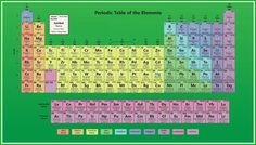 Periodic Table Wallpaper For Mac