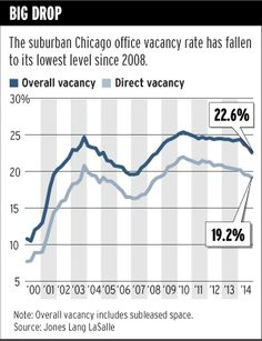 Suburban #Chicago office vacancy rate drops to six-year low - Trend Of The Week - Crain's Chicago Business #Office #CRE