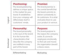 Internal and External Brand Framework