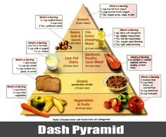 DASH Diet Useful For Helping Curb Weight Gain in Teen Girls