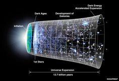 Karanlık Madde ve Karanlık Enerji – KBT Bilim Sitesi