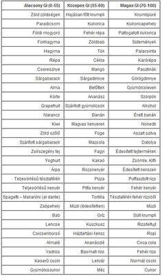 Fogyi - Kondi: Glikémiás Index - GI táblázat Thyroid Diet, Pcos Diet, Primal Recipes, Healthy Recipes, Yummy Smoothie Recipes, Vegas, Health Resources, Carbohydrate Diet, Health Promotion