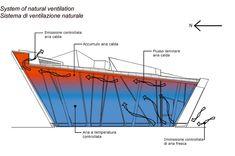 Risultati immagini per ventilazione naturale
