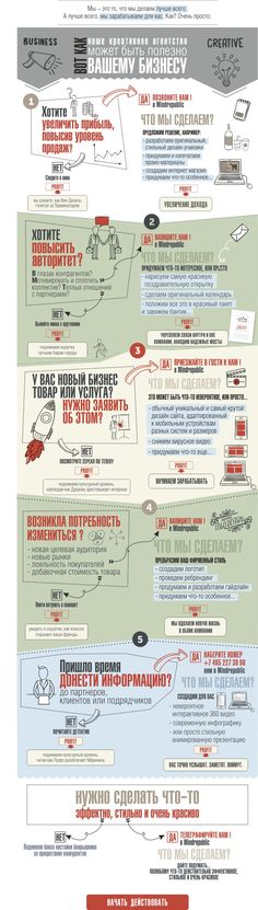 infographic about our services http://mindrepublic.ru/service/