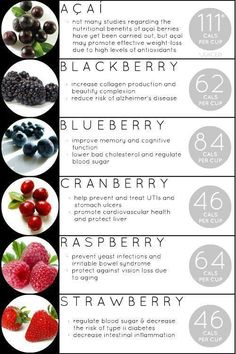 Berry Benefits