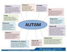 Helpful vitamins for children with Autism