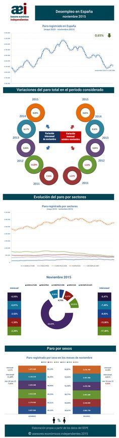 infografía sobre el paro en el mes de noviembre en España realizada por Javier Méndez Lirón para asesores económicos independientes