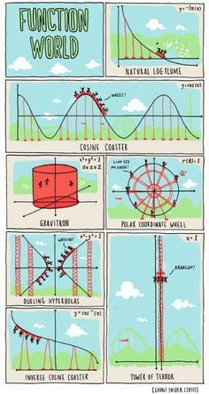 Una manera muy divertida para que nuestros alumnos vean las distintas funciones y las diferencias entre ellas.