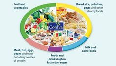 It is Good to have Healthy #Food Everyday. Take a look what you need for #Healthy #Diet.