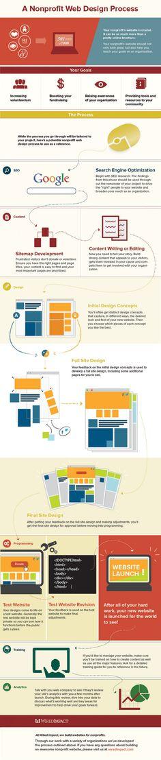 A Nonprofit Web Design Process
