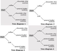 Math tree diagram 3 illustration of wiring diagram 14 best probability images on pinterest tree diagram statistics rh pinterest com math tree diagram rubric math tree diagram calculator ccuart Images
