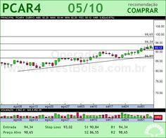 P.ACUCAR-CBD - PCAR4 - 05/10/2012 #PCAR4 #analises #bovespa