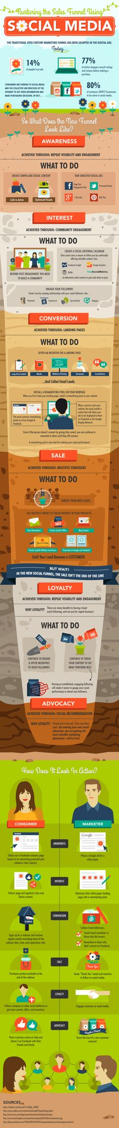 Nurturing the Sales Funnel Using Social Media #Infographic