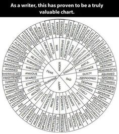 Emotion chart for characters