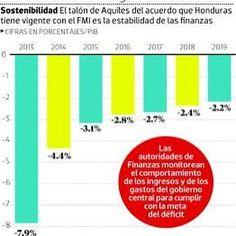 Honduras también se ve afectada por la sequía y las consecuencias en los distintos sectores puede llegar a ser fatal.  Leer mas en: http://www.juancarloschouriomoreno.com.ve/post/143196150459/honduras-también-se-ve-afectada-por-la-sequía-y  Foto: El Heraldo HN  #juanchouriomoreno #juanchourio #instagram #google #latinoamerica #news #tumblr #Venezuela #caracas #sequia #honduras