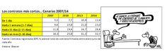 Se observa, claramente, como, durante la actual crisis económica, se ha ido acortando la duración de los contratos. En enero-julio de 2014, el número de contratos ha crecido un 15% pero la calidad del empleo no parece ir a la par