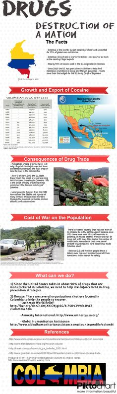 Did you know that nearly 90% of cocaine used in the United States originated in Colombia. Colombia has been waging a war against drugs for over 25+ years and has cost countless lives. What can we do to help Colombia recover from the brink of destruction?