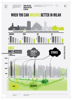 When you can breathe better in Milan by densitydesign, via Flickr