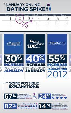 January Is Online Dating Season