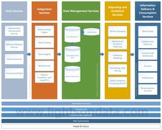 10 components of the Business Intelligence landscape