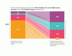 This diagram from the Bloomberg Philanthropies Annual Letter on Philanthropy shows how health funding to address non-communicable disease (NCD) has fallen well below their proportional burden. (Image courtesy of Rebecca Carriero, Bloomberg Philanthropies.)