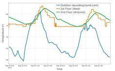 Create interactive graphs logging Arduino Data with Plotly Arduino API