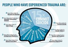Let's start with defining trauma. How do you define trauma? I asked a group of people to define trauma and got Ptsd Awareness, Mental Health Awareness, Mental Health Disability, Mental Health Disorders, Adverse Childhood Experiences, Trauma Therapy, Occupational Therapy, Mental Health Conditions, Post Traumatic