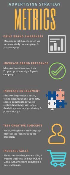 Advertising Metrics for IMC Capstone class - Lululemon Integrated Marketing Communications, Advertising Strategies, Google Analytics, Lululemon, Campaign, Engagement, Engagements