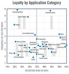 Flurry Examines App Loyalty: News & Communication Apps Top Charts, Personalization Apps See HighChurn