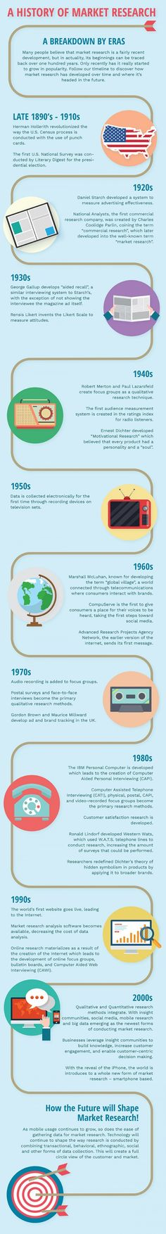 History of Infographic