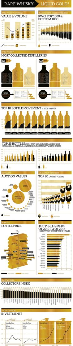 Rare whisky: this handy guide breaks down rare whiskies, showing the most popular, their auction values and investment. Cigars And Whiskey, Bourbon Whiskey, Rare Whiskey, Whiskey Gifts, Scotch Whisky, Vodka, Whisky Tasting, Single Malt Whisky, Mead
