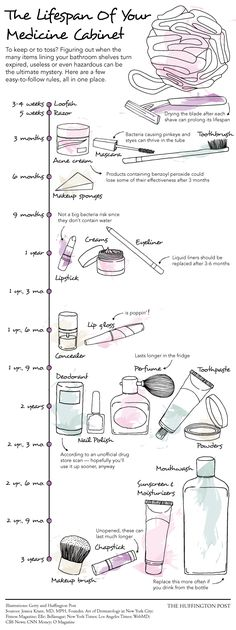 The Dirty Truth About The (Expired) Products In Your Bathroom