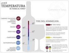 Temperatura según tipo de uva