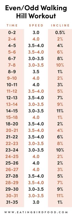 Amp up your treadmill walk with this even/odd walking hill workout. It will get your heart rate up and burn a good amount of calories in only 35 minutes! Treadmill Walking Workout, Treadmill Workout Beginner, Workout Meal Plan, Walking Exercise, Best Cardio Workout, Running Workouts, Workout For Beginners, Workout Routines, Beginner Running