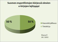 Suomen eniten myytyjen e-kirjojen genre