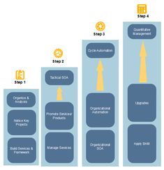 Enterprise architecture examples are great not only for employers to evaluate business and organizational performance but also for employees to better communicate with teammates. Enterprise Architecture, Computer Programming, Ea, Management, Diagram, How To Apply, Business, Projects, Log Projects